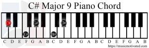 C# Major 9 chord piano
