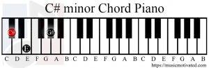 C# minor chord piano