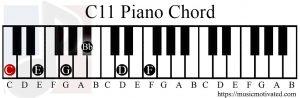 C11 chord piano
