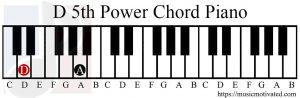 D5 piano chord