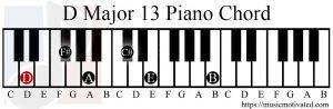 D major 13 chord piano