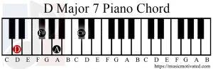 D major 7 chord piano