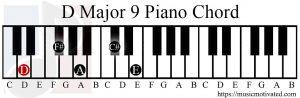 D Major 9 chord piano