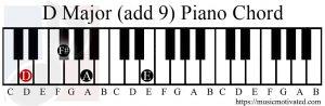 D major add9 piano