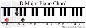 D Major chord piano