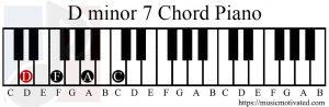 D minor 7 chord piano