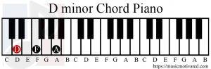 D minor chord piano