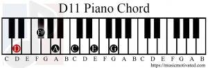 D11 chord piano