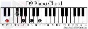 D9 chord piano