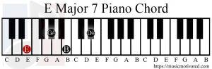 E major 7 chord piano