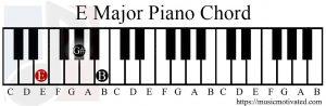 E Major chord piano