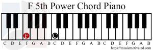 F5 piano chord