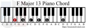 F major 13 chord piano