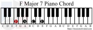 F major 7 chord piano