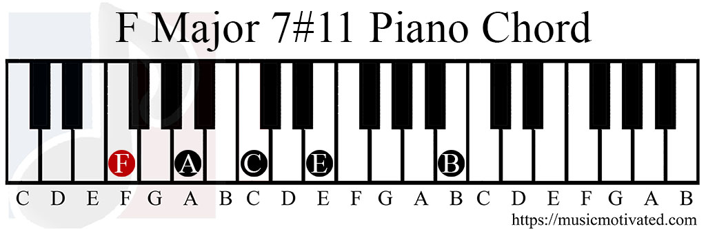 Fmaj711 Chord