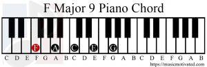 F Major 9 chord piano