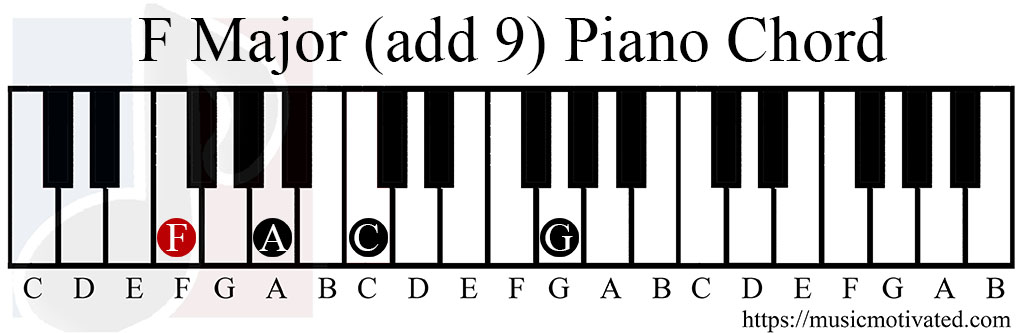 Piano F Major Chord Images Chord Guitar Finger Position