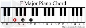 F Major chord piano