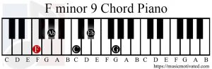 Fm9 chord on a piano