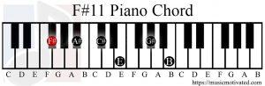 F#11 chord piano