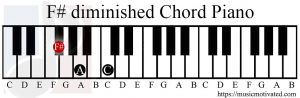 F# diminished chord piano