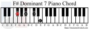 F# Dominant 7 chord piano