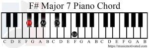 F# major 7 chord piano