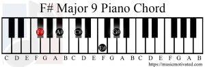 F# Major 9 chord piano