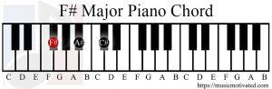 F# Major chord piano