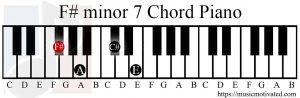 F# minor 7 chord piano