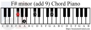 F# minor (add 9) chord piano