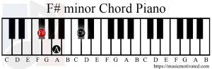 F# minor chord piano