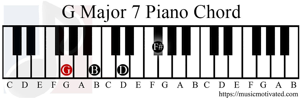 Piano piano chords gmaj7 : GMaj7 chord