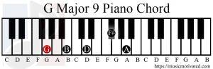 G Major 9 chord piano