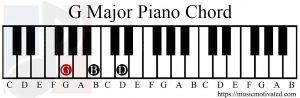 G Major chord piano