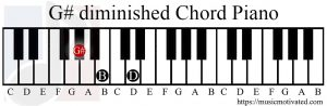 G# diminished chord piano
