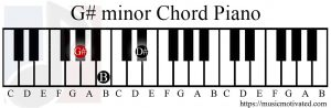 G# minor chord piano