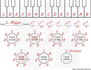 Example of circle of chords using C Major Scale