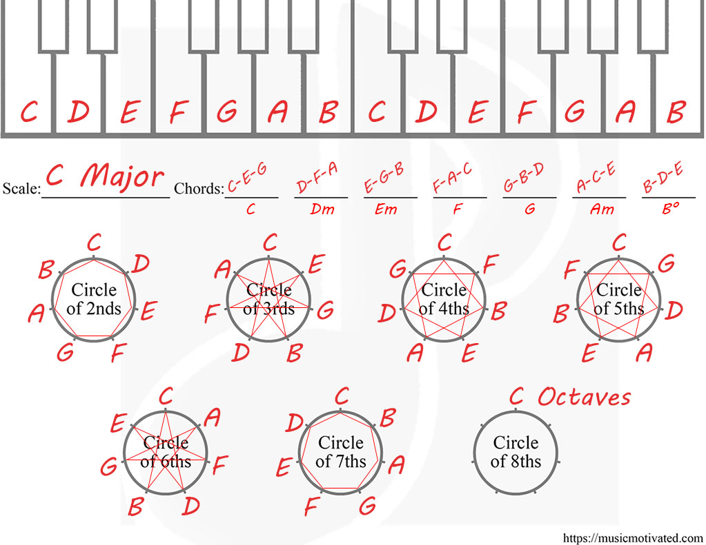 How To Create A Chord Progression