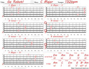 Basic C Major scale chords on a guitar