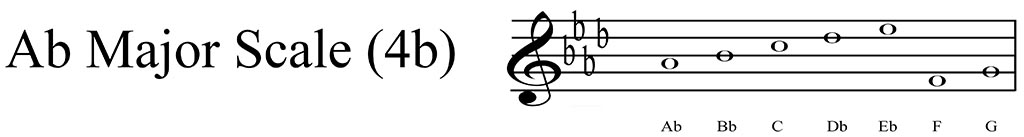 Ab Major scale key signature