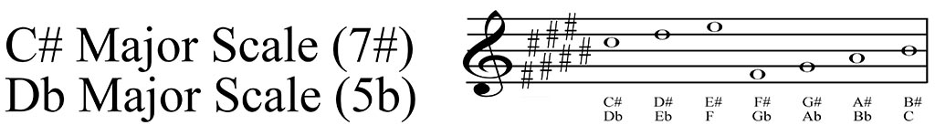 C# Major scale key signature