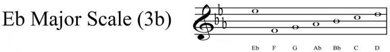 Eb Major scale key signature
