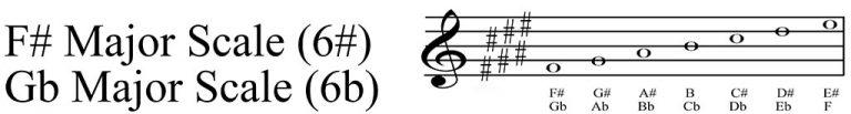F# Major scale key signature