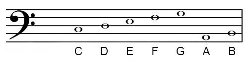 C major scale bass clef